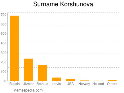 Surname Korshunova