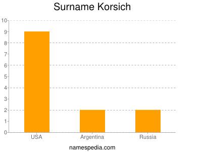 Surname Korsich