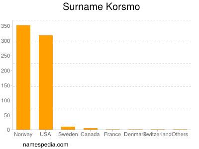 Surname Korsmo