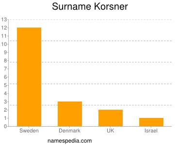 Surname Korsner