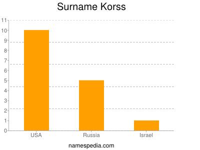 Surname Korss