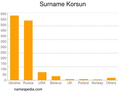 Surname Korsun