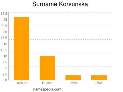 Surname Korsunska