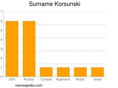 Surname Korsunski