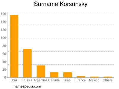 Surname Korsunsky
