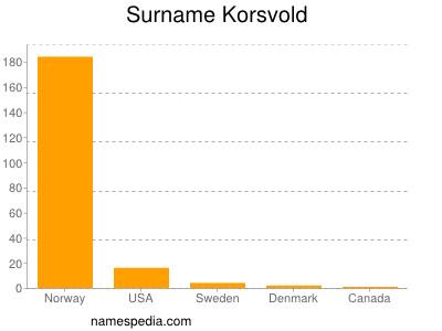 Surname Korsvold