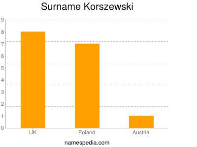 Surname Korszewski