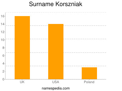 Surname Korszniak