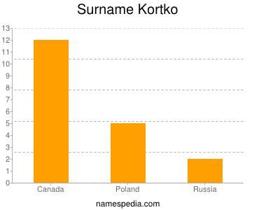 Surname Kortko
