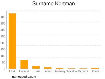 Surname Kortman