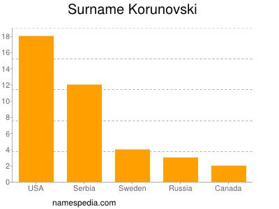 Surname Korunovski