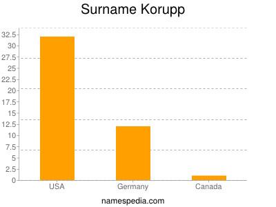 Surname Korupp