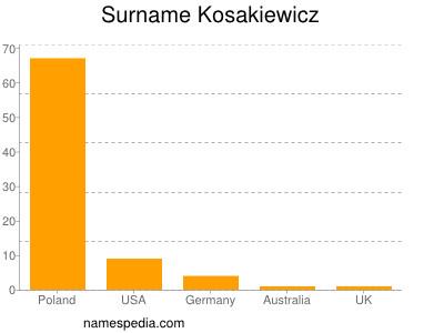 Surname Kosakiewicz