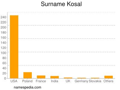 Surname Kosal