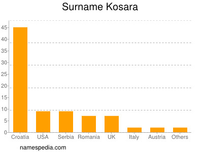 Surname Kosara