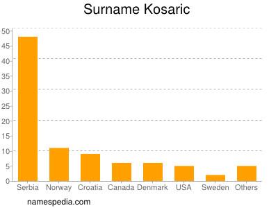 Surname Kosaric
