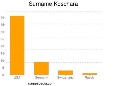 Surname Koschara