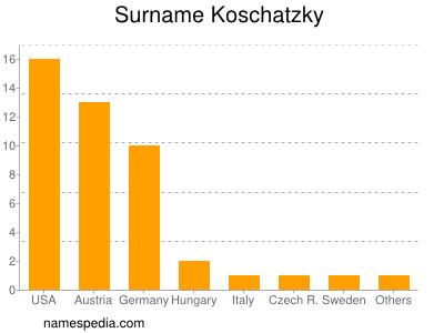 Surname Koschatzky