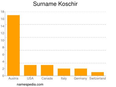Surname Koschir