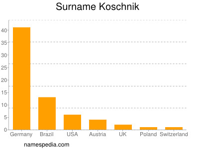 Surname Koschnik