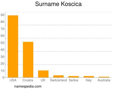 Surname Koscica