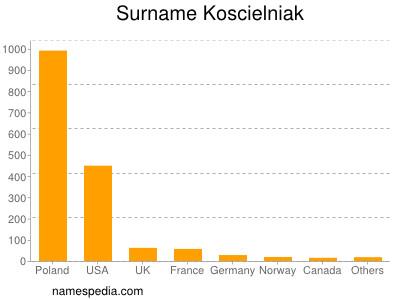 Surname Koscielniak