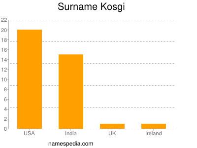 Surname Kosgi