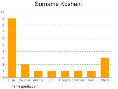 Surname Koshani