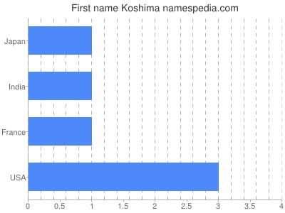 Given name Koshima