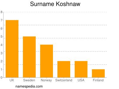 Surname Koshnaw