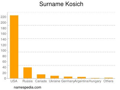Surname Kosich
