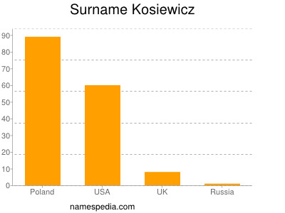 Surname Kosiewicz