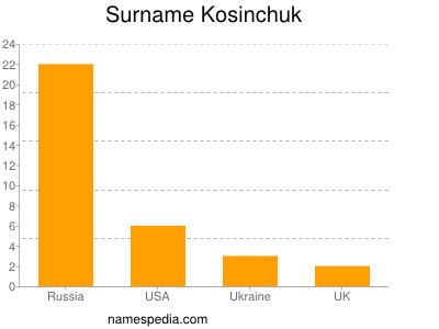 Surname Kosinchuk