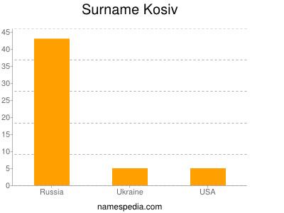 Surname Kosiv