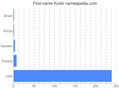 Given name Koski