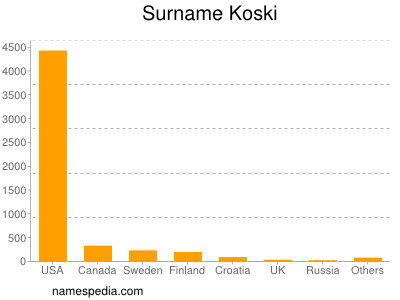 Surname Koski