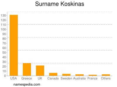 Surname Koskinas