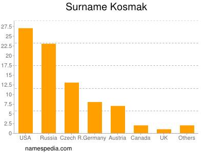 Surname Kosmak