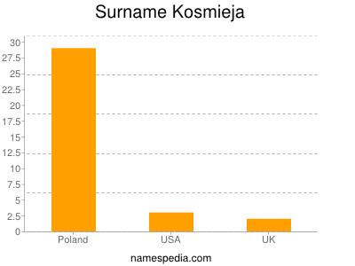 Surname Kosmieja