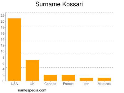 Surname Kossari