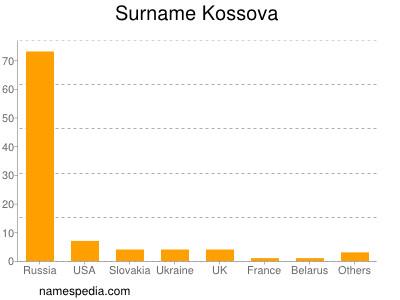 Surname Kossova