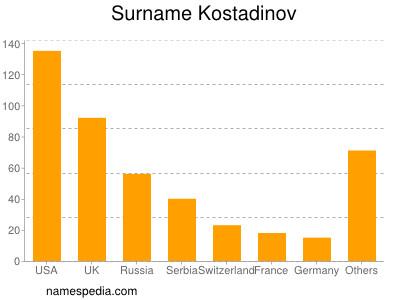 Familiennamen Kostadinov