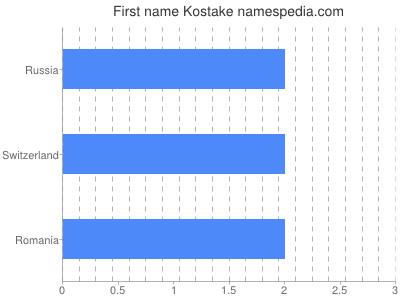 Given name Kostake