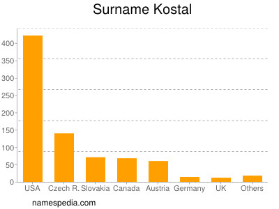 Surname Kostal