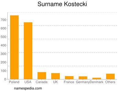 Surname Kostecki