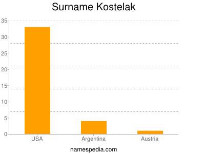 Surname Kostelak