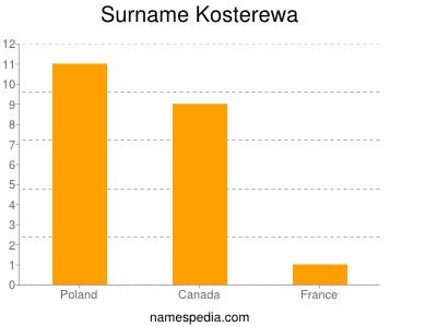 Surname Kosterewa
