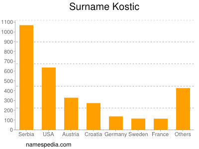 Surname Kostic