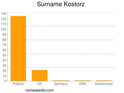 nom Kostorz