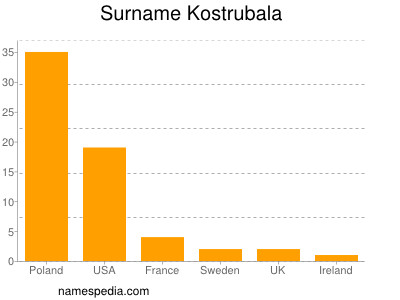 Surname Kostrubala